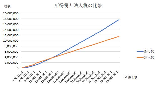 所得税と法人税の差額を比較したグラフ